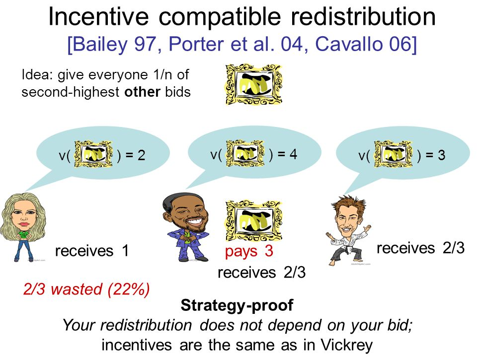Incentive compatible redistribution [Bailey 97, Porter et al